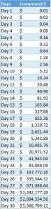 Compound growth double per day