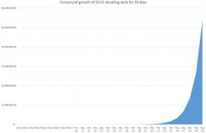 Compound growth double per day_graph