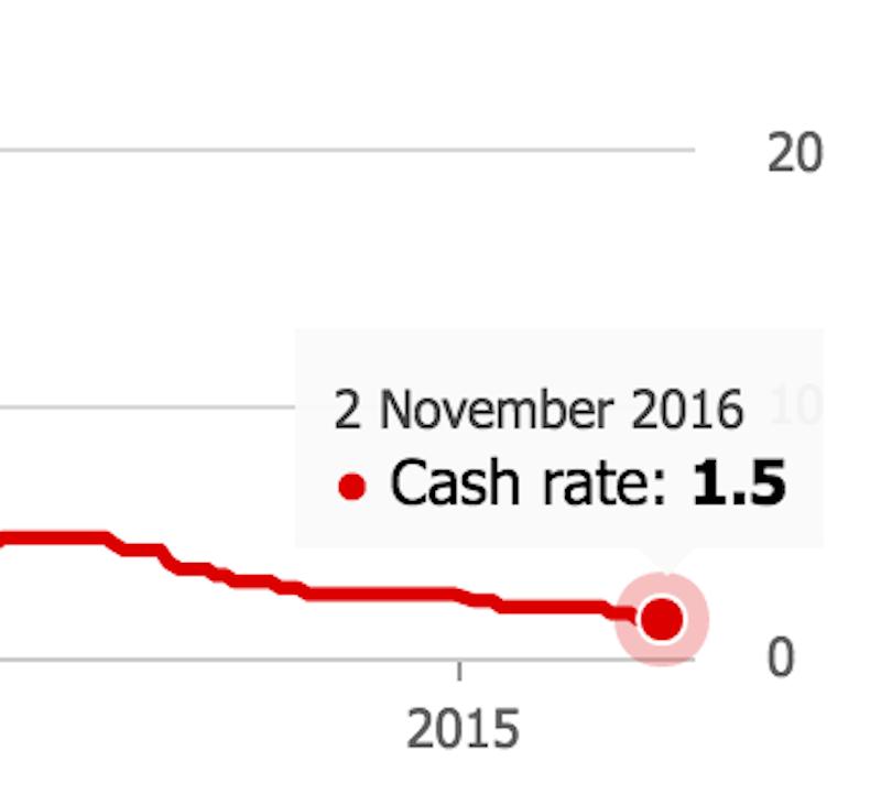 chart showing RBA cash rate as at November 2016